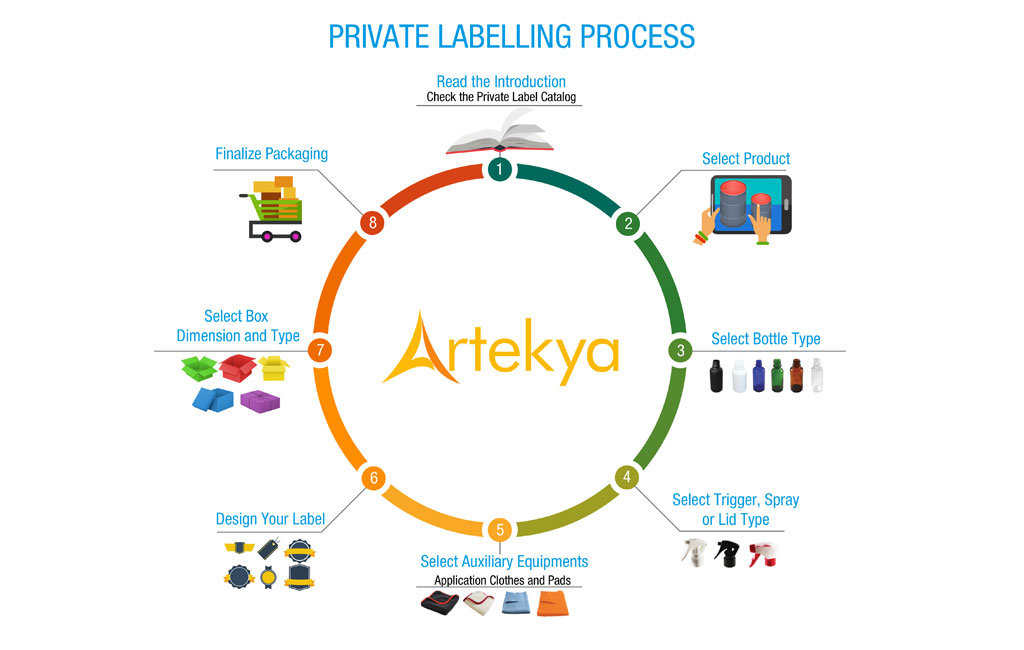 private labeling process